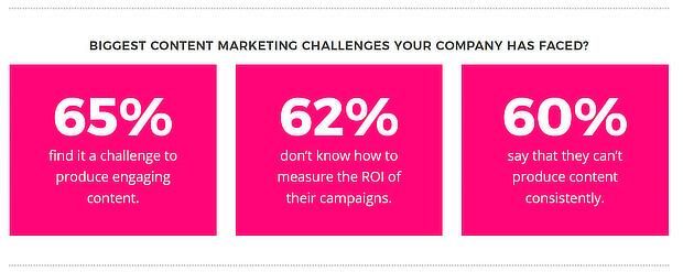 primary content marketing challenges